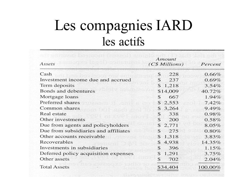 Les compagnies IARD les actifs