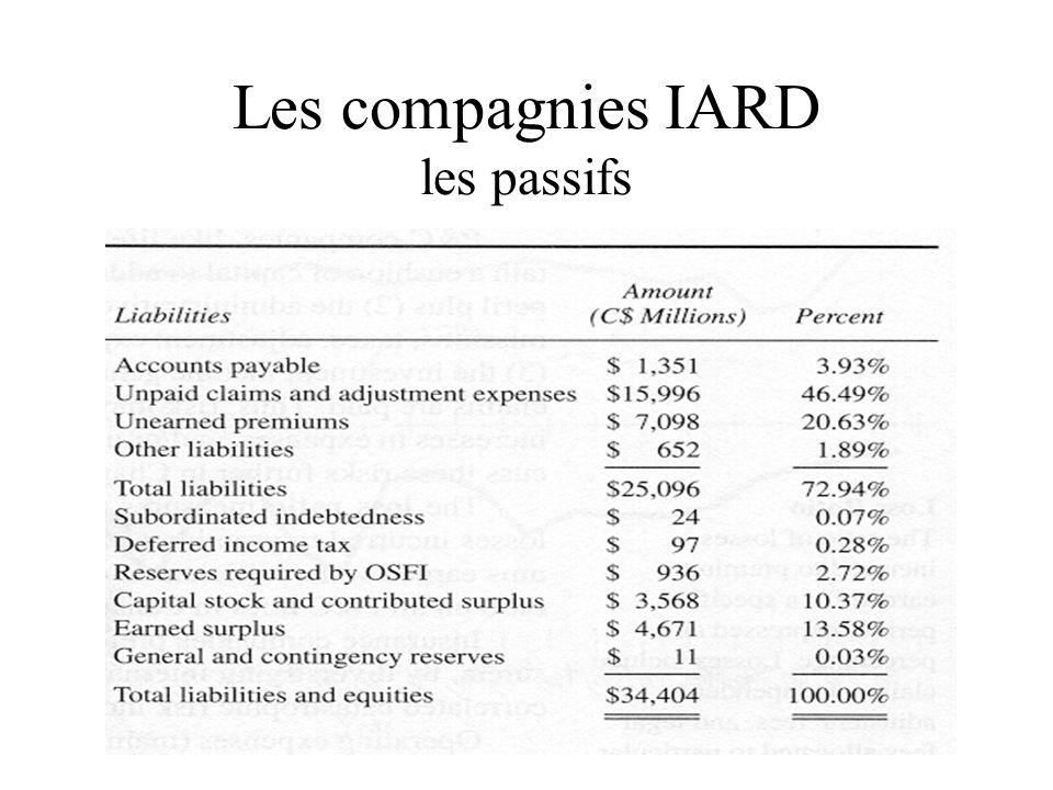 Les compagnies IARD les passifs