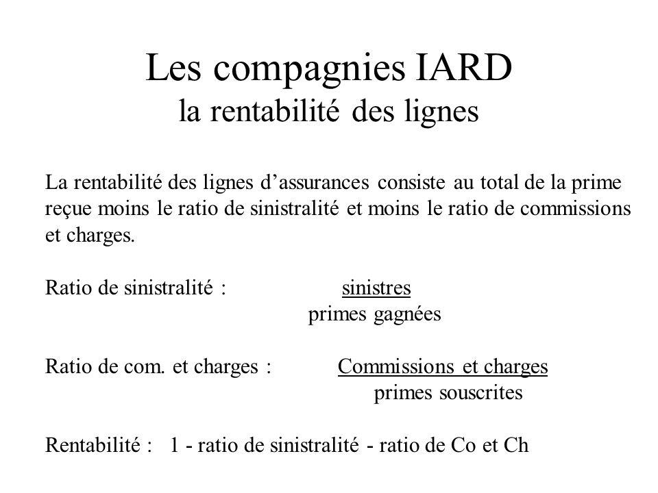 Les compagnies IARD la rentabilité des lignes