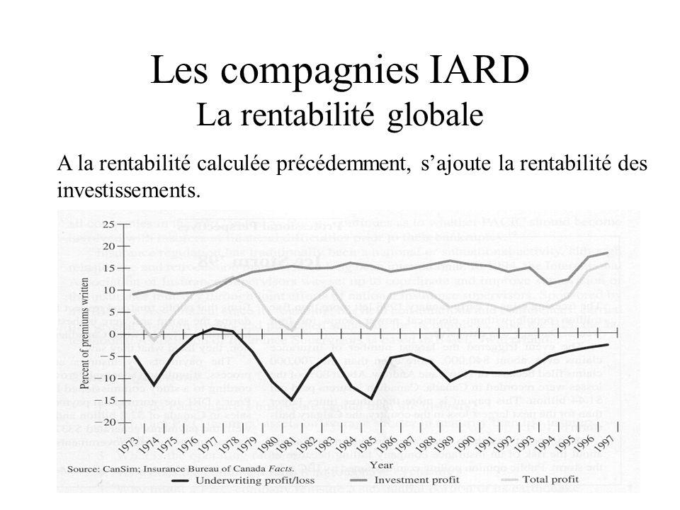 Les compagnies IARD La rentabilité globale