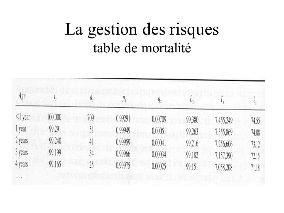 La gestion des risques table de mortalité