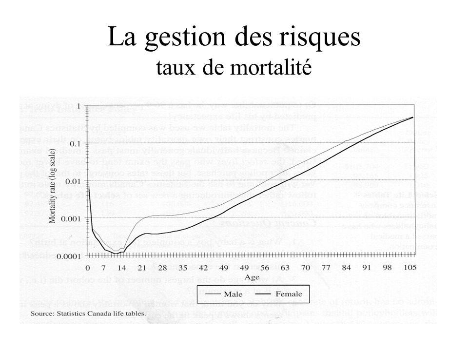 La gestion des risques taux de mortalité