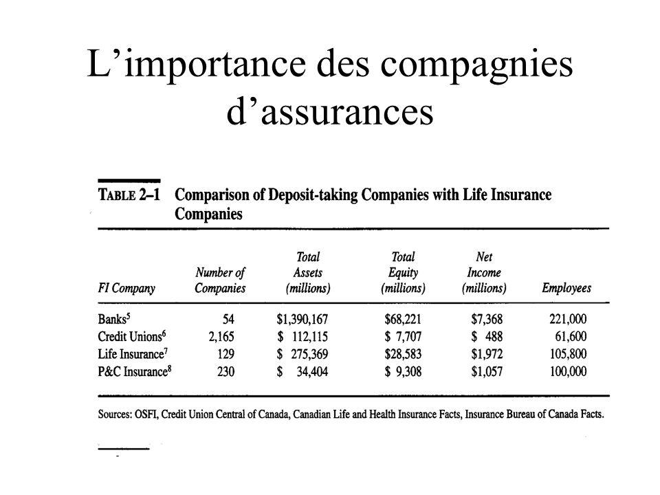 L'importance des compagnies d'assurances