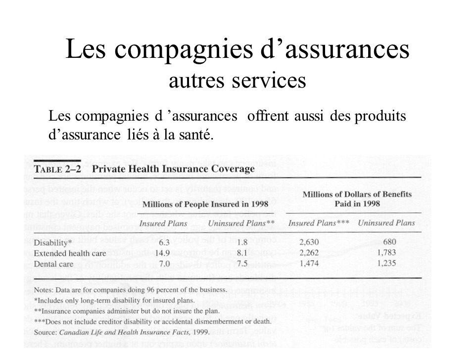 Les compagnies d'assurances autres services