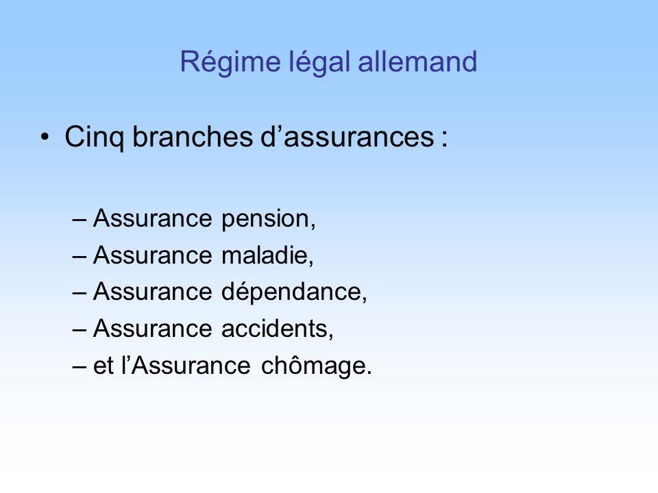 Cinq branches d'assurances :