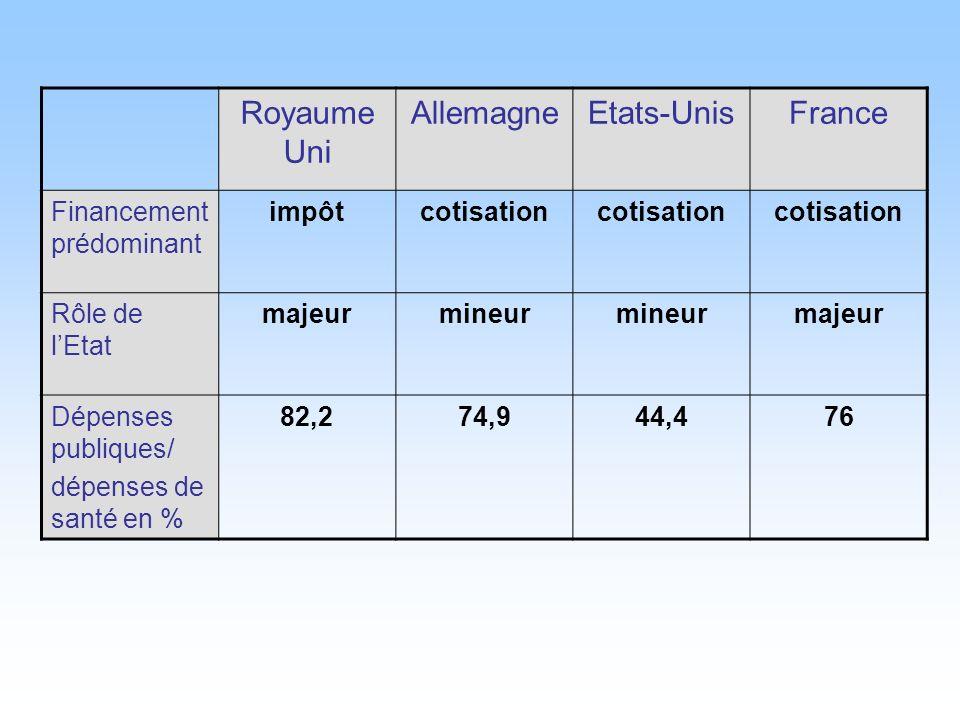 Royaume Uni Allemagne Etats-Unis France Financement prédominant impôt