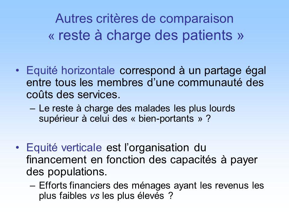 Autres critères de comparaison « reste à charge des patients »
