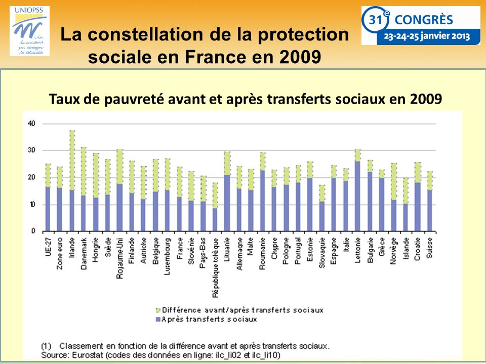 La constellation de la protection sociale en France en 2009