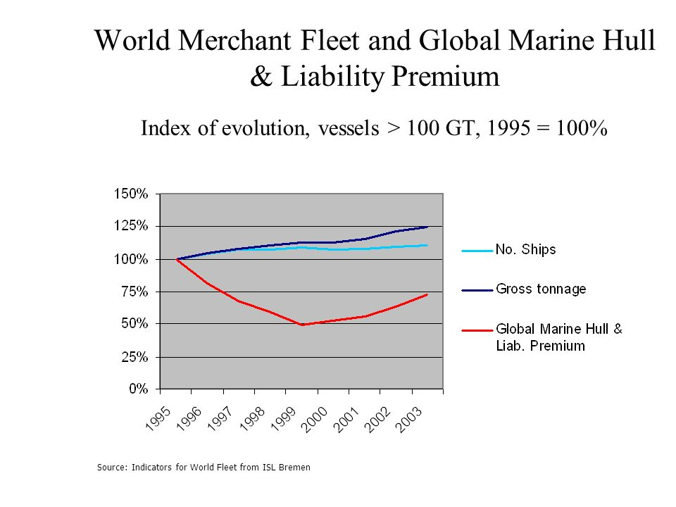 World Merchant Fleet and Global Marine Hull & Liability Premium Index of evolution, vessels > 100 GT, 1995 = 100%