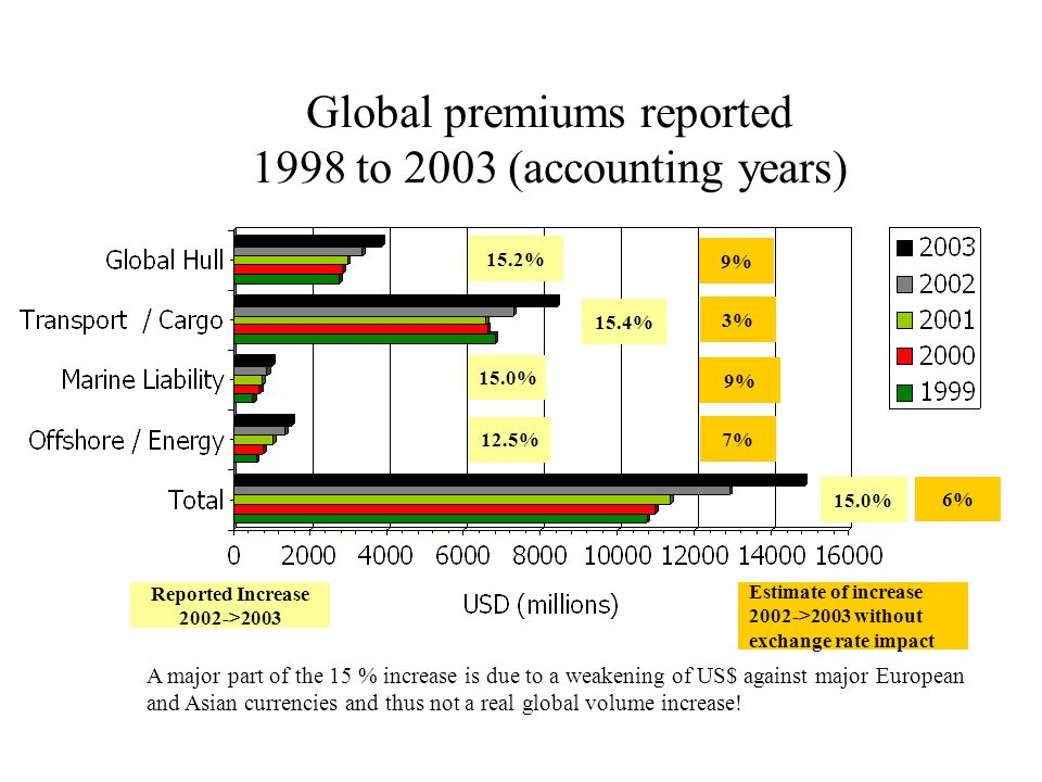 Global premiums reported 1998 to 2003 (accounting years)