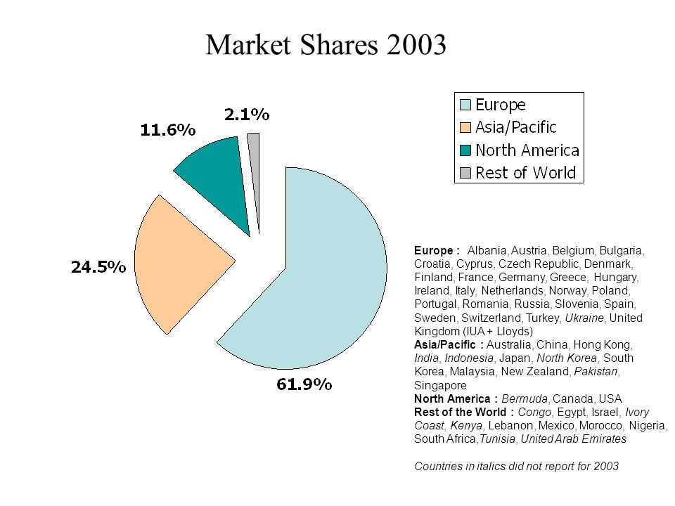Market Shares 2003
