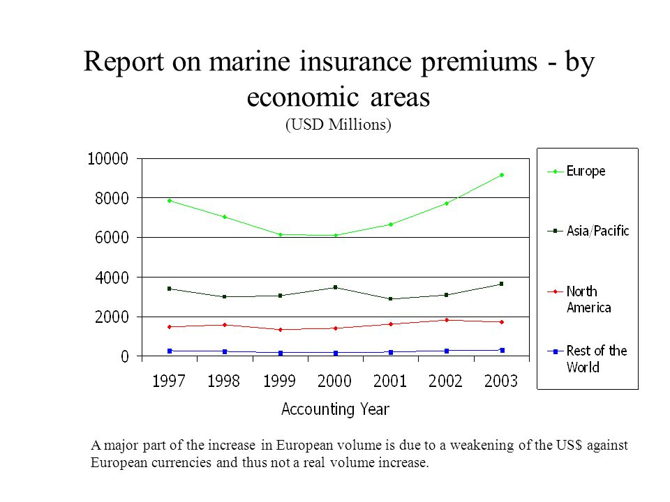 Report on marine insurance premiums - by economic areas (USD Millions)