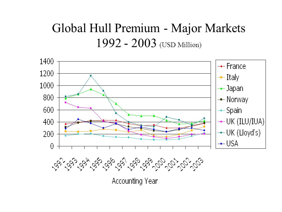 Global Hull Premium - Major Markets 1992 - 2003 (USD Million)