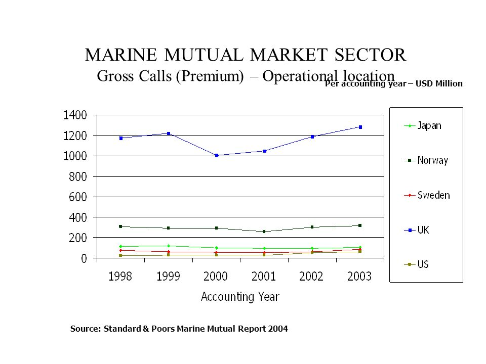 MARINE MUTUAL MARKET SECTOR Gross Calls (Premium) – Operational location