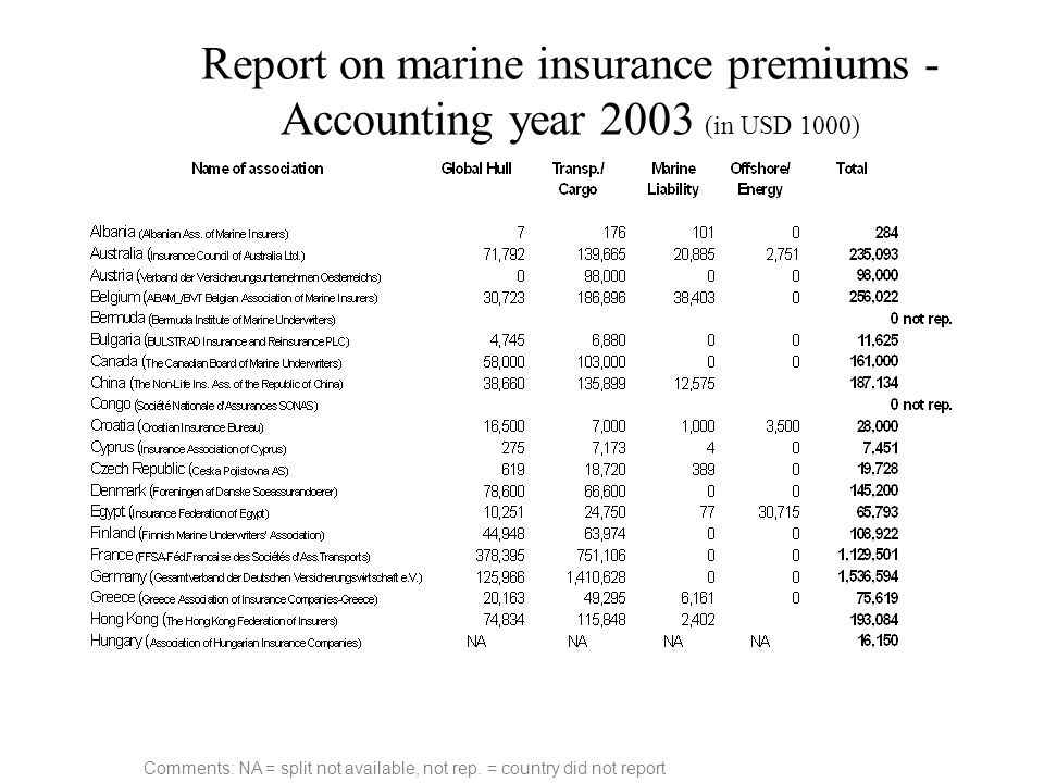 Report on marine insurance premiums - Accounting year 2003 (in USD 1000)