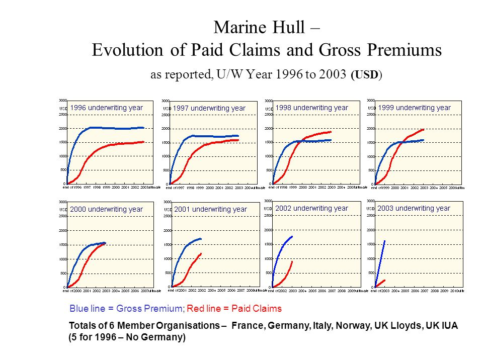 Marine Hull – Evolution of Paid Claims and Gross Premiums as reported, U/W Year 1996 to 2003 (USD)