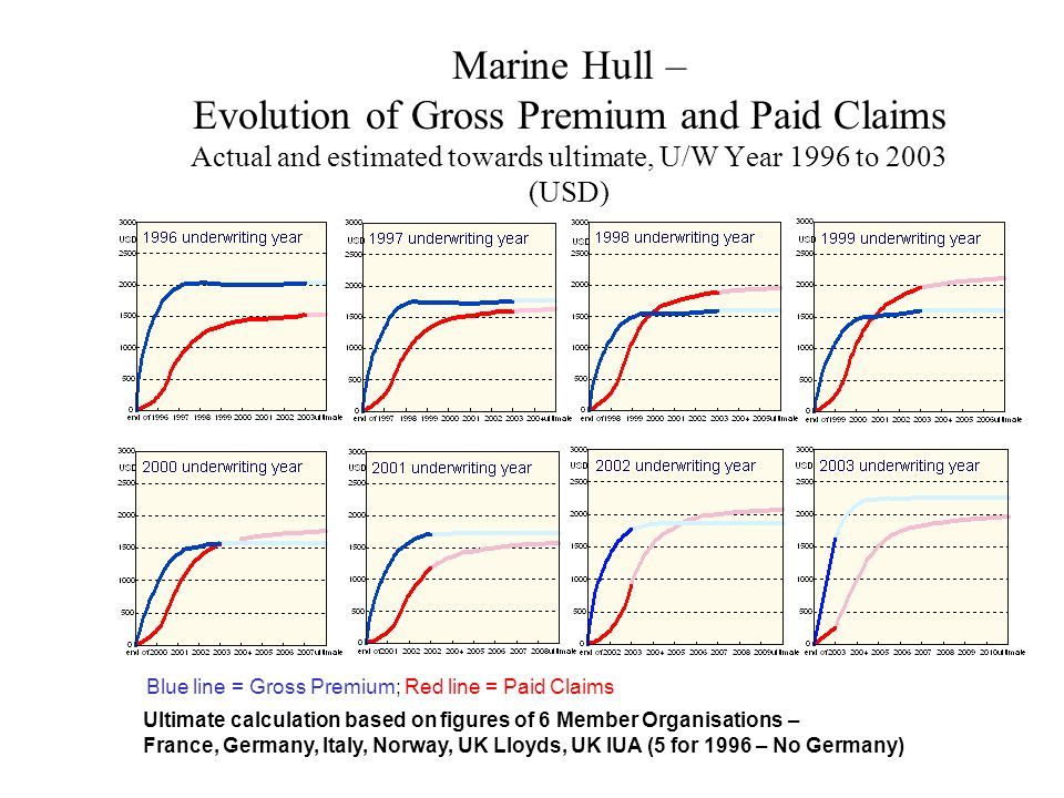 Marine Hull – Evolution of Gross Premium and Paid Claims Actual and estimated towards ultimate, U/W Year 1996 to 2003 (USD)