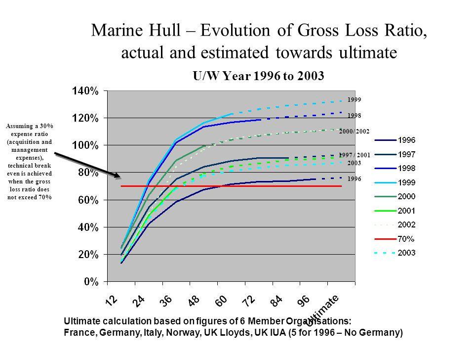 Marine Hull – Evolution of Gross Loss Ratio, actual and estimated towards ultimate U/W Year 1996 to 2003