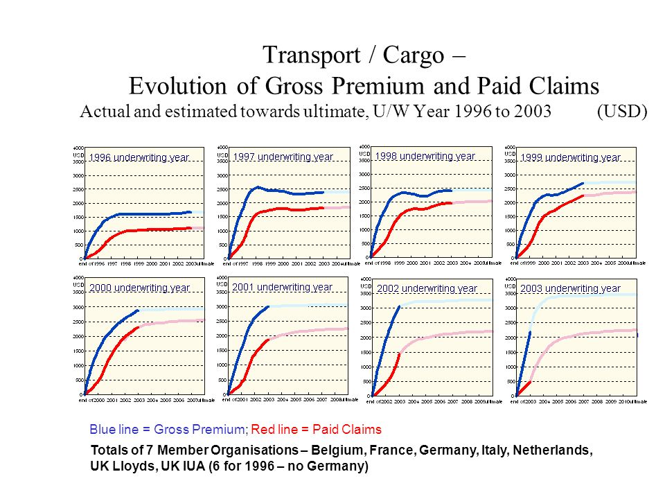 Transport / Cargo – Evolution of Gross Premium and Paid Claims Actual and estimated towards ultimate, U/W Year 1996 to 2003 (USD)