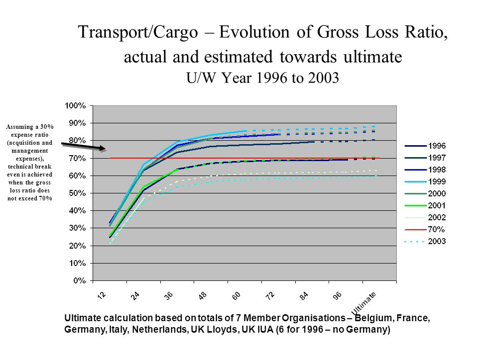 Transport/Cargo – Evolution of Gross Loss Ratio, actual and estimated towards ultimate U/W Year 1996 to 2003