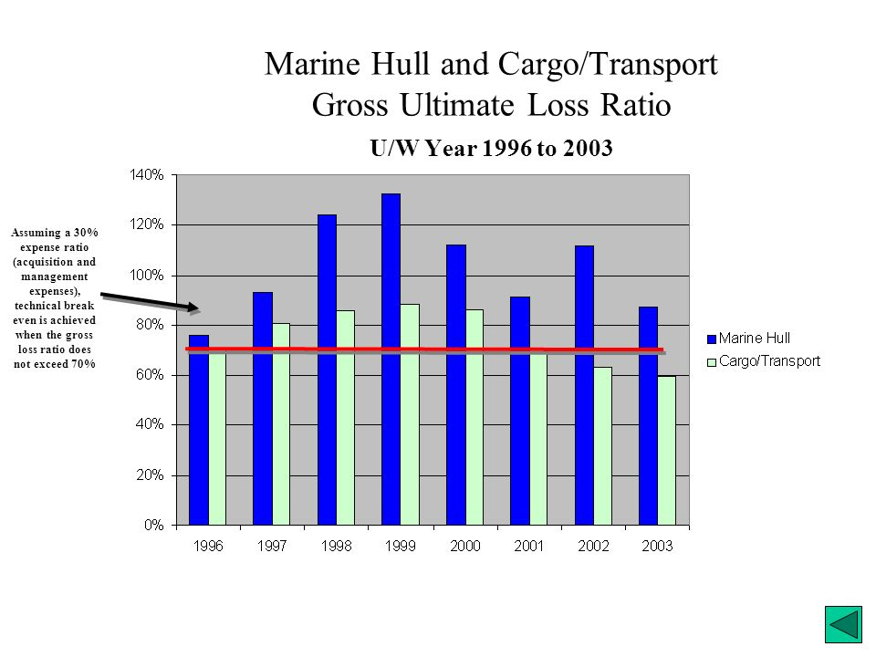 Marine Hull and Cargo/Transport Gross Ultimate Loss Ratio U/W Year 1996 to 2003