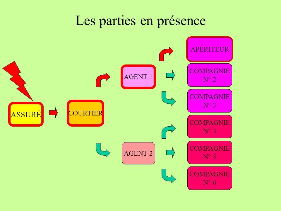 Les parties en présence