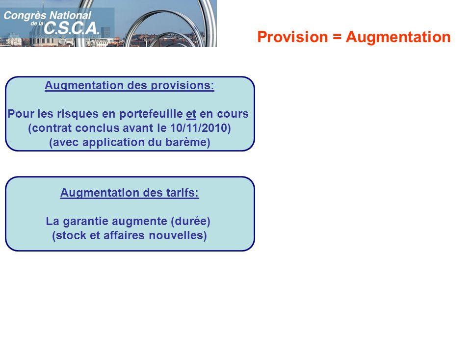 Provision = Augmentation
