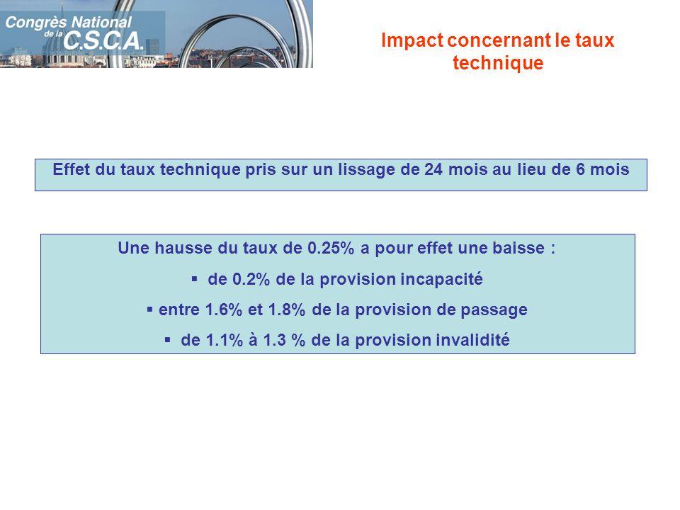 Impact concernant le taux technique