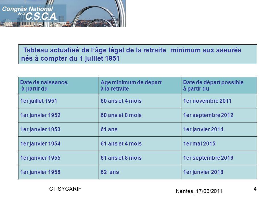 Tableau actualisé de l'âge légal de la retraite minimum aux assurés