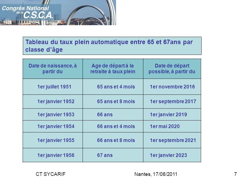 Tableau du taux plein automatique entre 65 et 67ans par classe d'âge