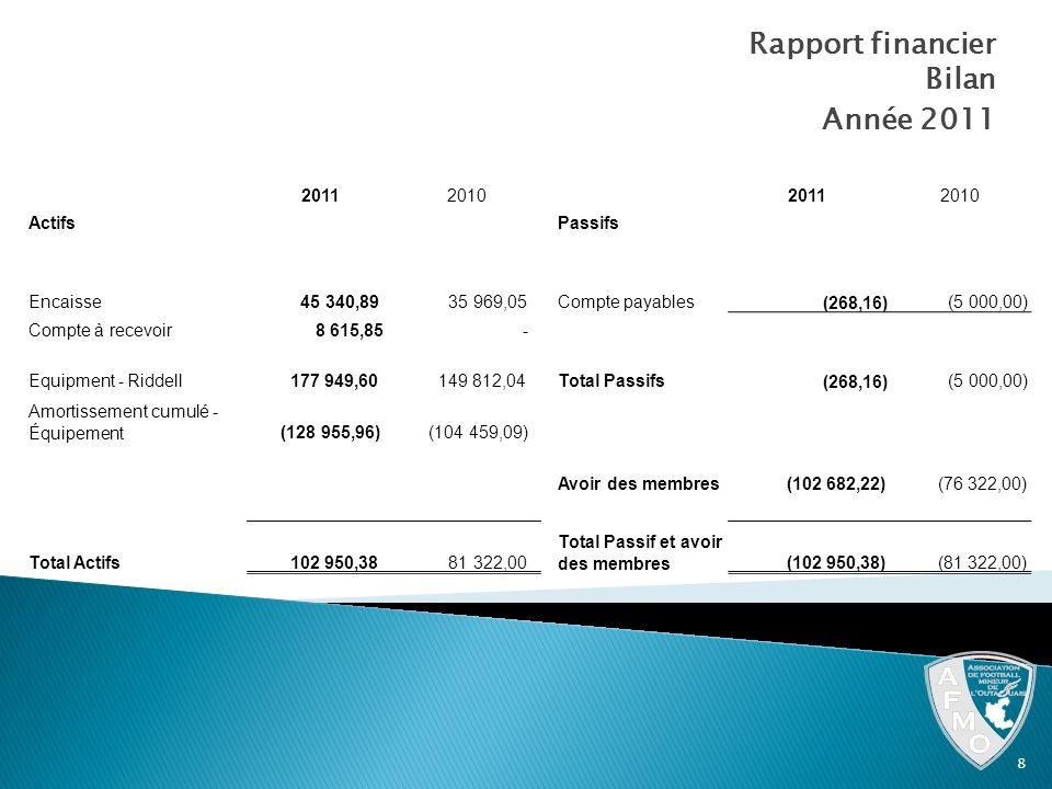 Année 2011 Rapport financier Bilan 2011 2010 Actifs Passifs Encaisse