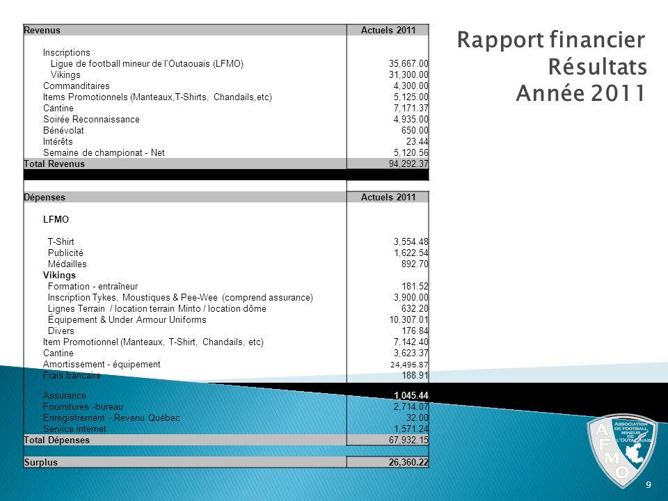 Rapport financier Résultats Année 2011 Revenus Actuels 2011