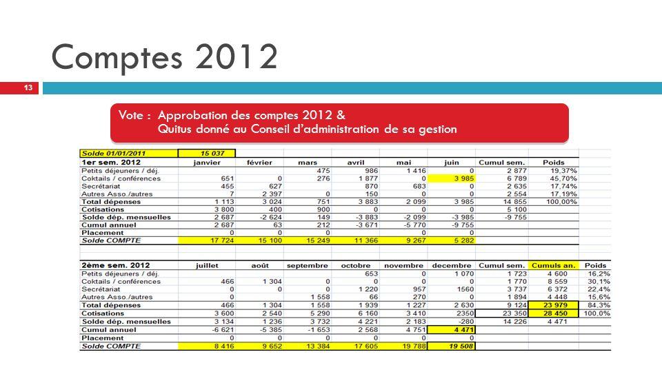 Comptes 2012 Vote : Approbation des comptes 2012 & Quitus donné au Conseil d'administration de sa gestion.
