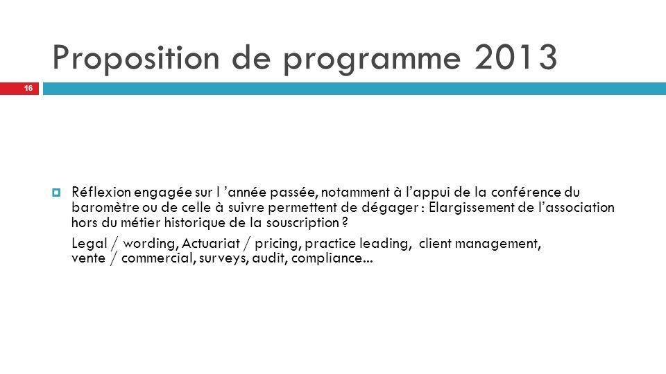 Proposition de programme 2013
