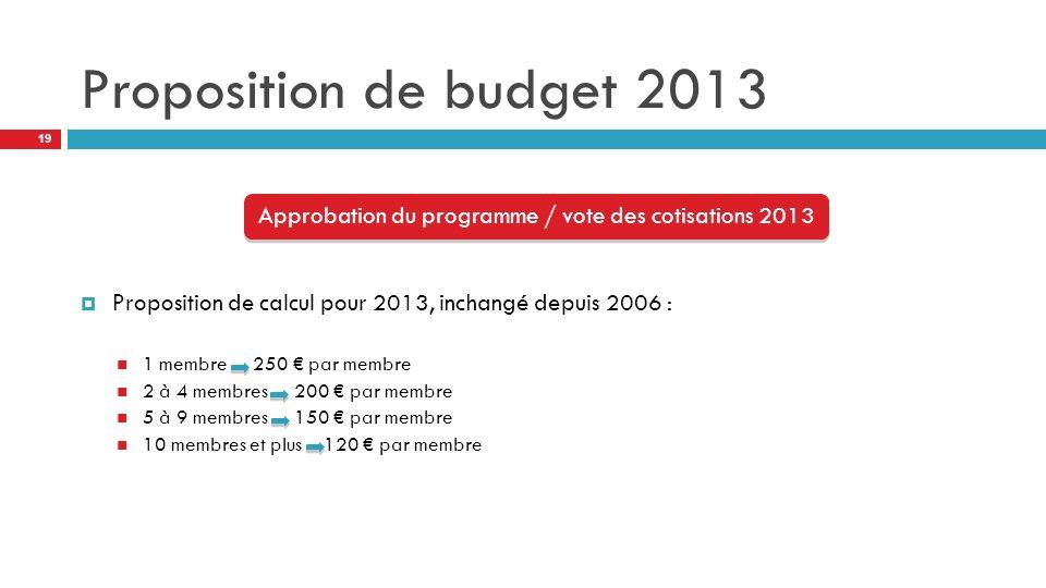 Approbation du programme / vote des cotisations 2013