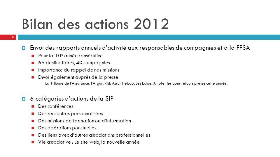 Bilan des actions 2012 Envoi des rapports annuels d'activité aux responsables de compagnies et à la FFSA.