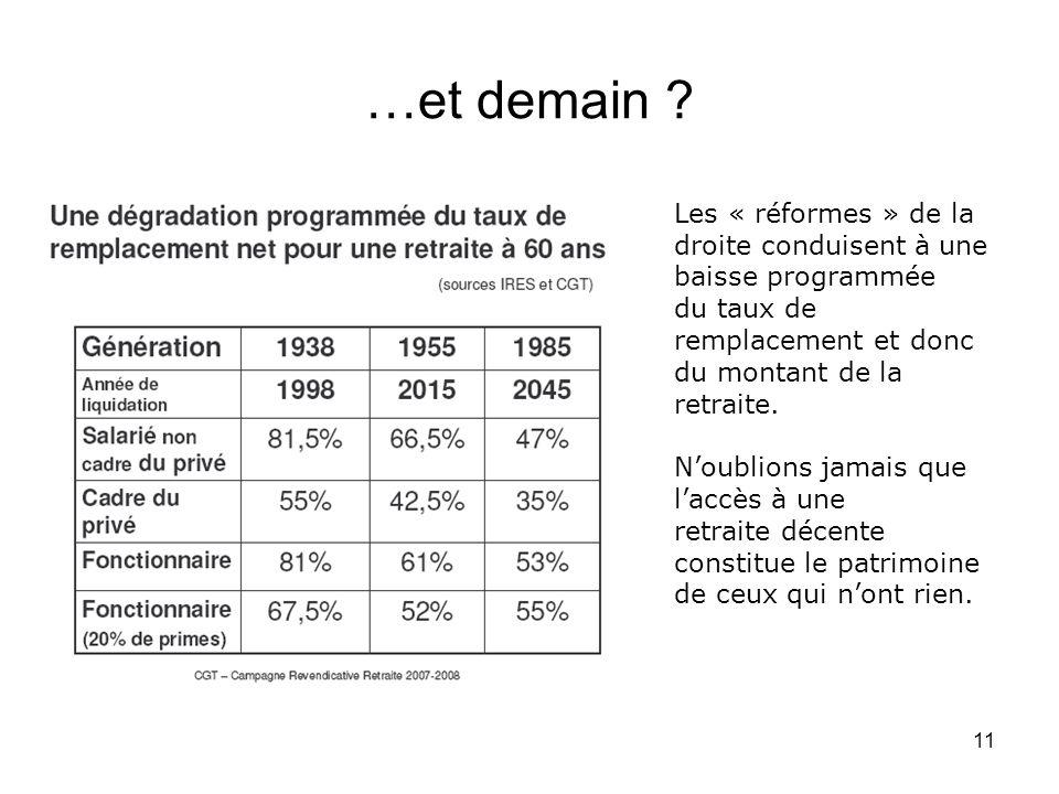 …et demain Les « réformes » de la droite conduisent à une baisse programmée. du taux de remplacement et donc du montant de la retraite.