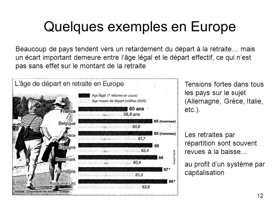 Quelques exemples en Europe