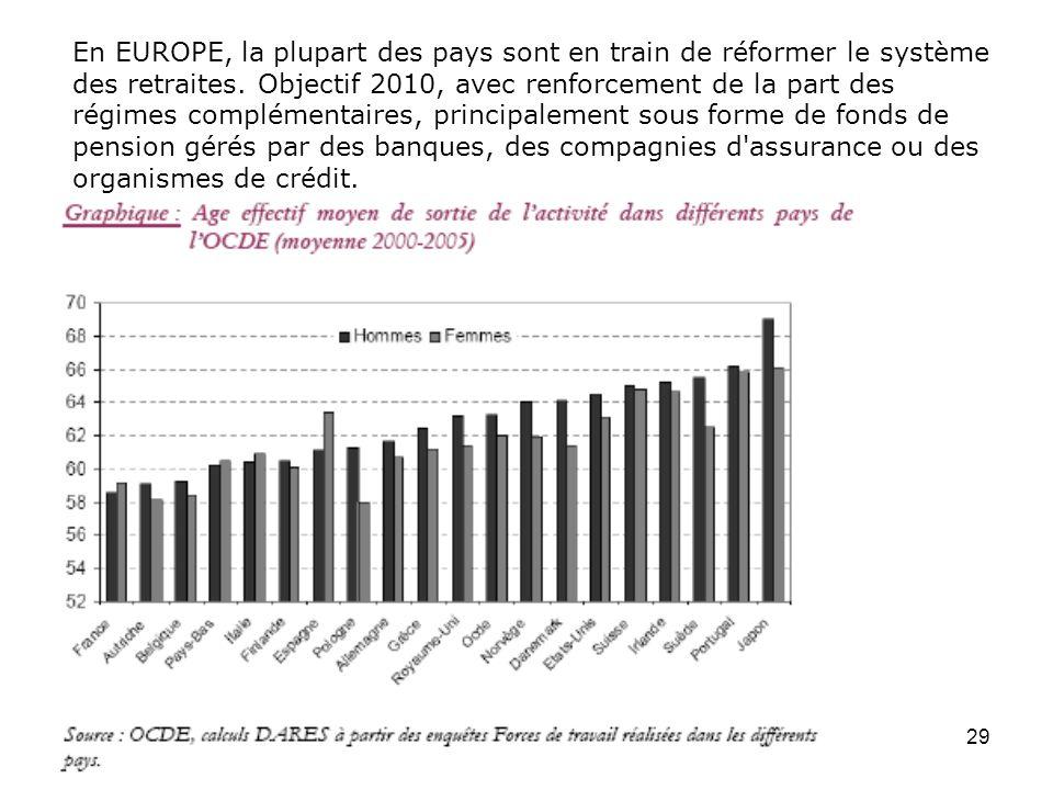 En EUROPE, la plupart des pays sont en train de réformer le système des retraites.