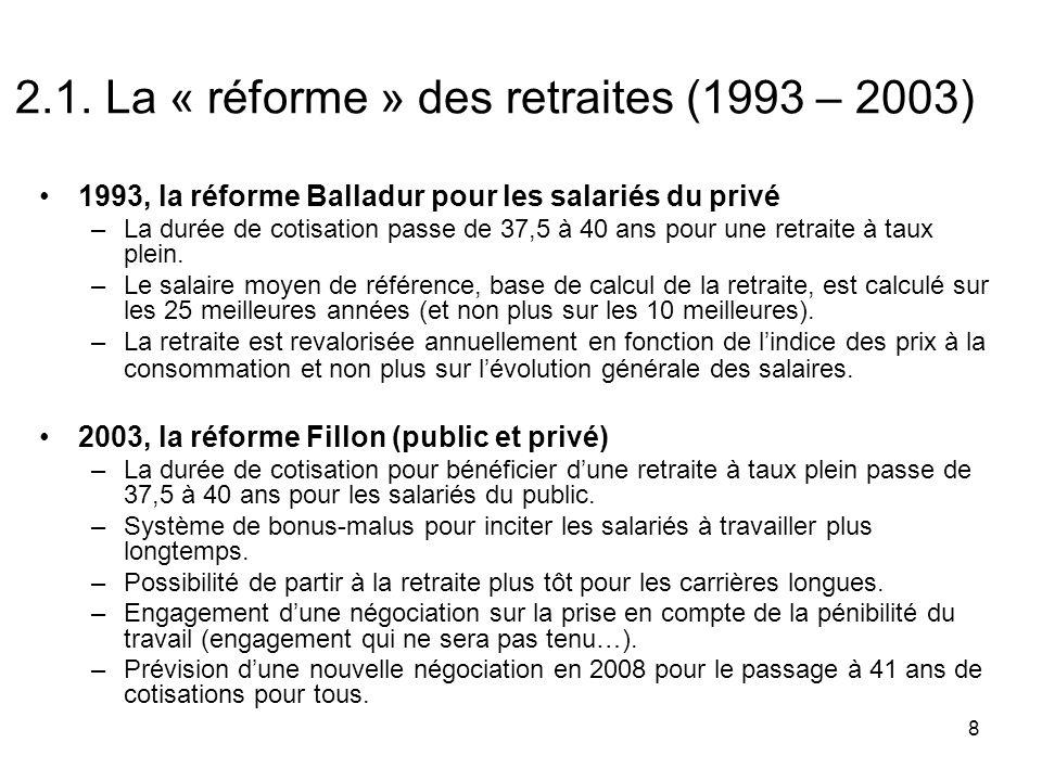 2.1. La « réforme » des retraites (1993 – 2003)