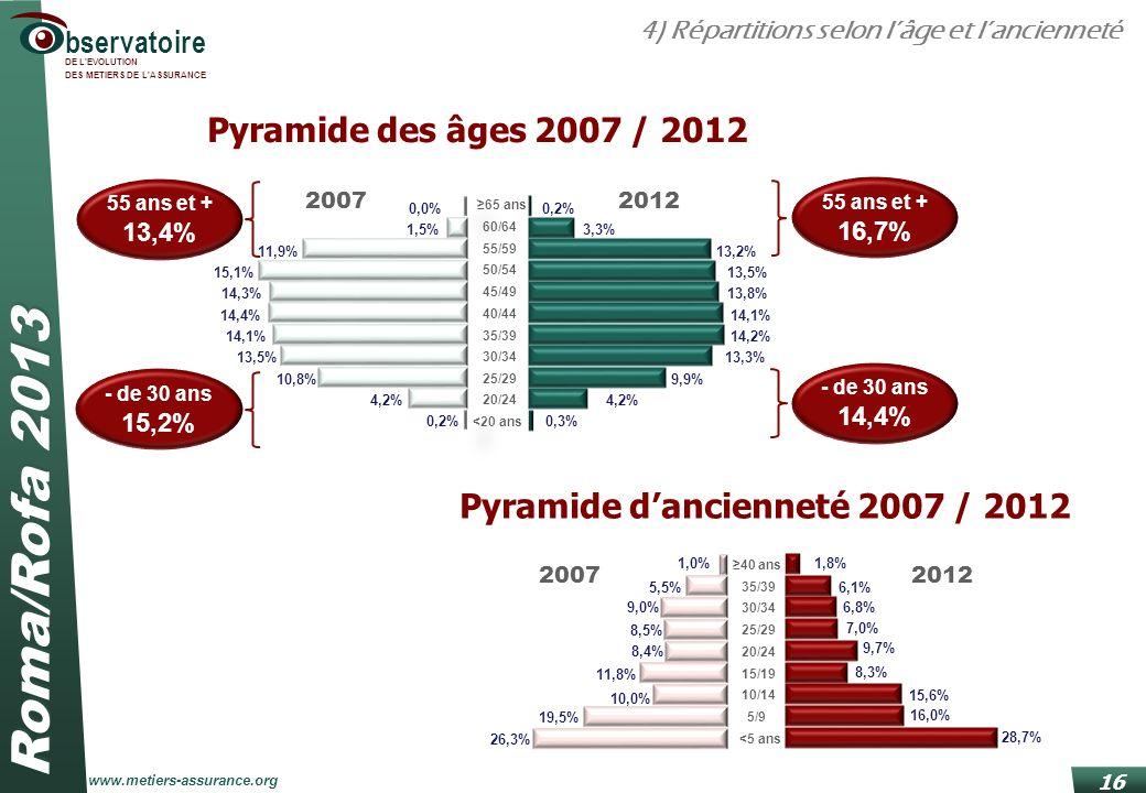 Pyramide d'ancienneté 2007 / 2012