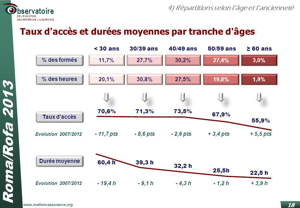 Taux d accès et durées moyennes par tranche d âges