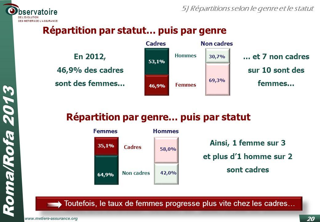 Répartition par statut… puis par genre