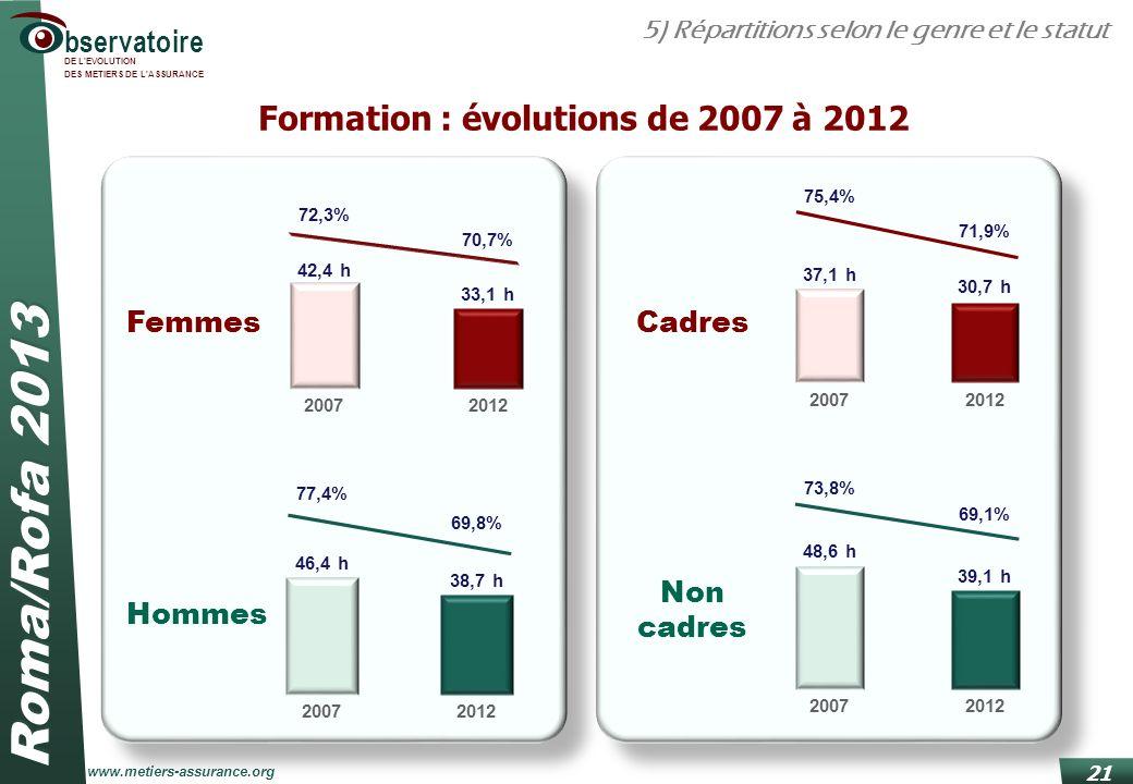 Formation : évolutions de 2007 à 2012