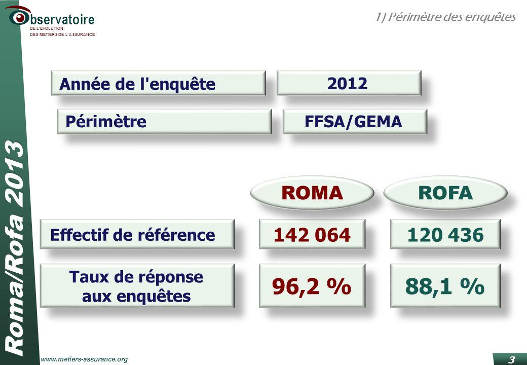 96,2 % 88,1 % 142 064 ROMA 120 436 ROFA Année de l enquête 2012
