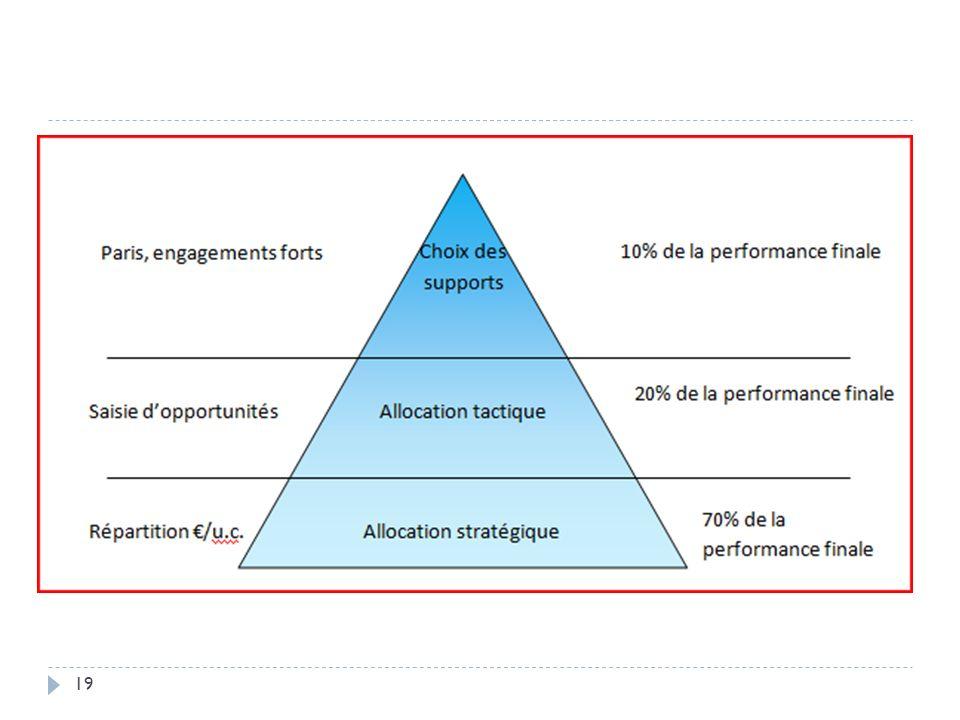 En pratique, on observe que le choix même des supports contribue assez faiblement à la performance, de l'ordre de 10% seulement.