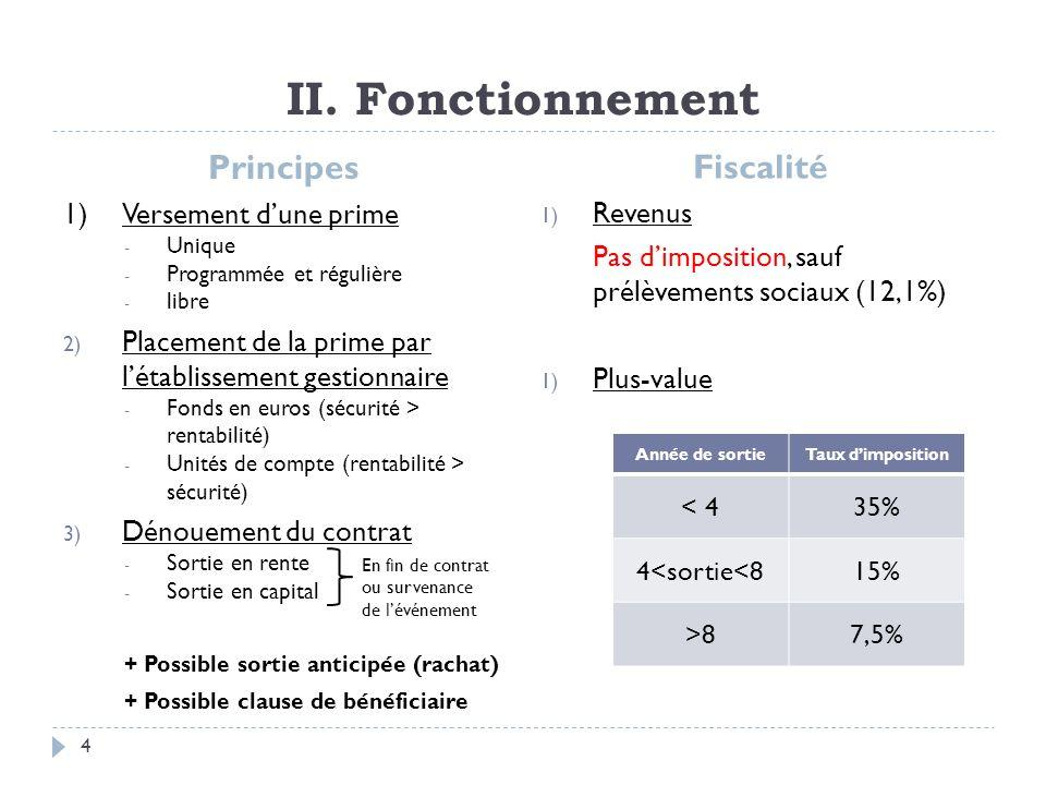 II. Fonctionnement Principes Fiscalité 1) Versement d'une prime