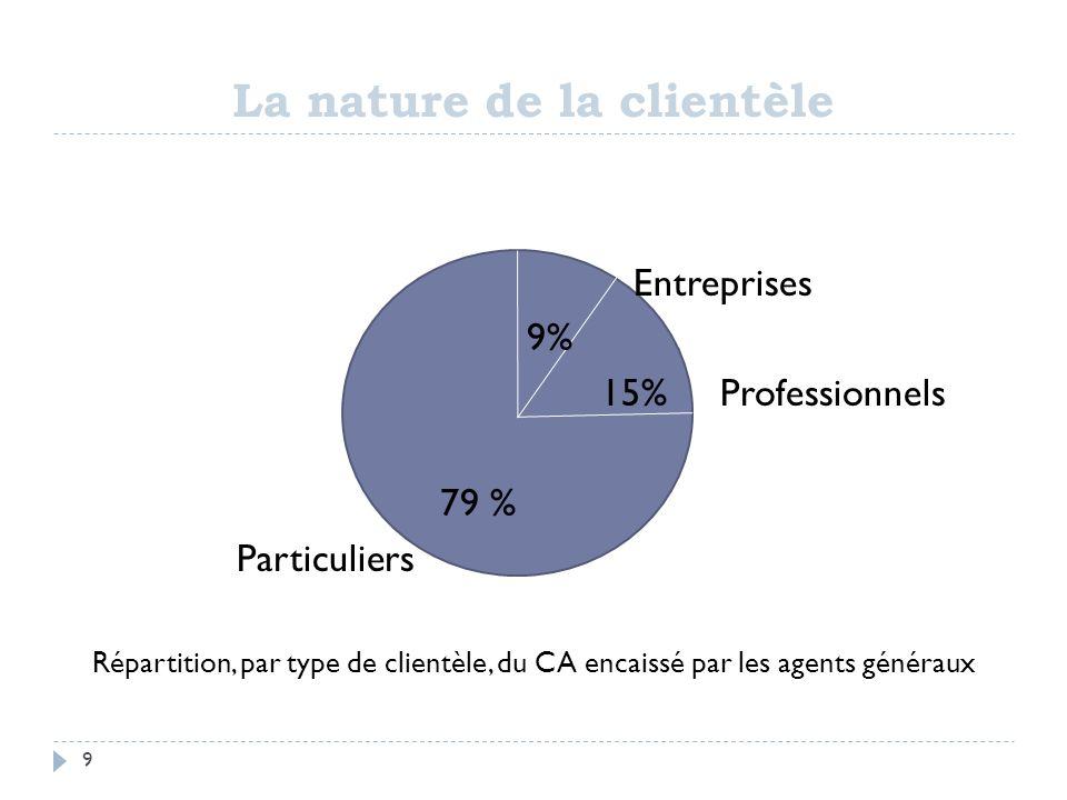 La nature de la clientèle