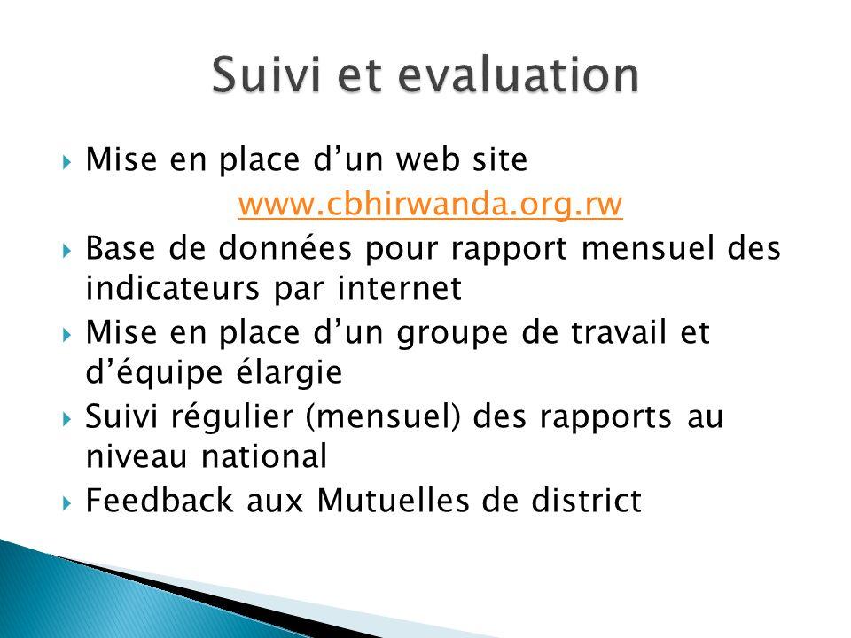 Suivi et evaluation Mise en place d'un web site www.cbhirwanda.org.rw