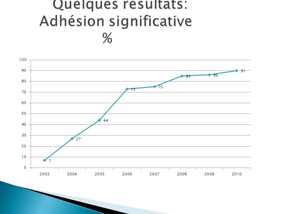Quelques résultats: Adhésion significative %